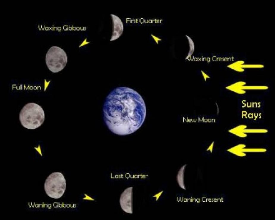 Calendario Lunar del año 2014